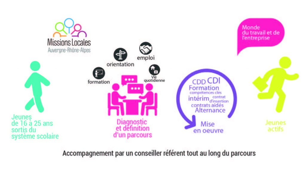 parcours_accompagnement